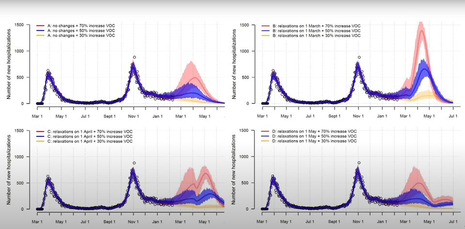 Linksboven de ziekenhuisdruk zonder versoepelingen, rechtsboven met versoepelingen op 1 maart, linksonder 1 april en rechtsonder 1 mei. De gele lijn is de voorspelling als de Britse variant 30 procent besmettelijker blijkt te zijn, de blauwe 50 % en de rode 70 % besmettelijker. De versoepelingen zijn gebaseerd op de situatie in september, toen quasi alles mocht, op massa-evenementen na.